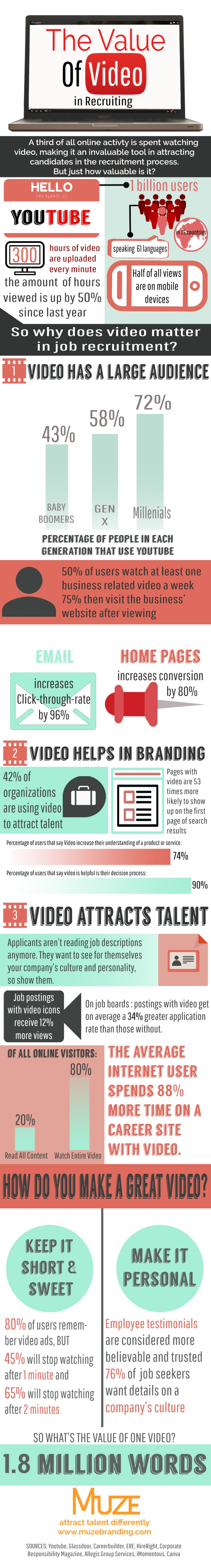 video infographic final version